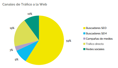 canales-de-trafico-a-la-web